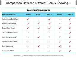 Comparison Between Different Banks Showing Instant Issue Debit Card