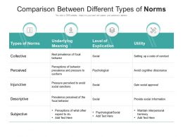 Comparison Between Different Types Of Norms