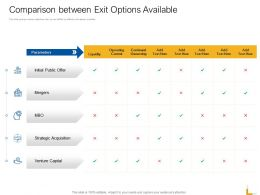Comparison Between Exit Options Available Ppt Powerpoint Template