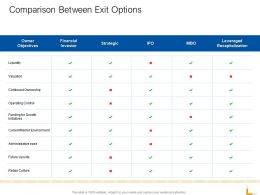 Comparison Between Exit Options Ppt Powerpoint Presentation Icon Guidelines