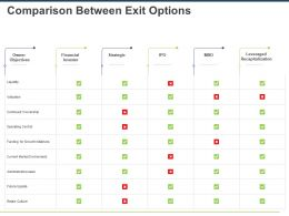 Comparison Between Exit Options Ppt Powerpoint Presentation Layouts Layouts