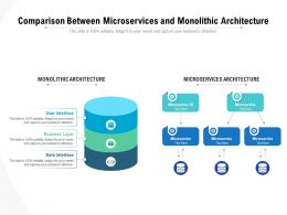 Comparison Between Microservices And Monolithic Architecture