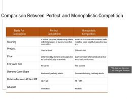 Comparison Between Perfect And Monopolistic Competition