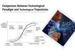 Comparison Between Technological Paradigm And Technological Trajectories