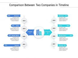 Comparison Between Two Companies In Timeline
