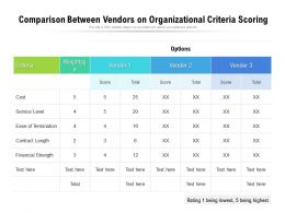 Comparison Between Vendors On Organizational Criteria Scoring