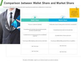 Comparison Between Wallet Share And Market Share Ppt Powerpoint Presentation
