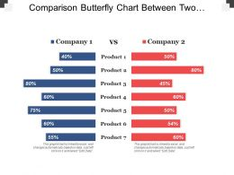 comparison_butterfly_chart_between_two_companies_and_products_Slide01