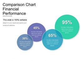 Comparison Chart Financial Performance Powerpoint Slide