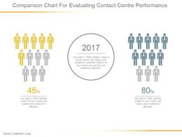 Comparison Chart For Evaluating Contact Center Performance Powerpoint Guide