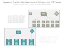 Comparison Chart For Value Stream Mapping Before And After Ppt Example