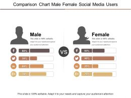 Comparison Chart Male Female Social Media Users Powerpoint Topics