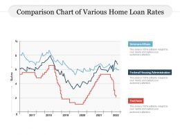 Comparison Chart Of Various Home Loan Rates