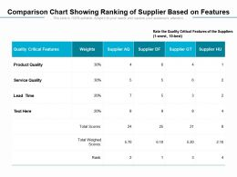 Comparison Chart Showing Ranking Of Supplier Based On Features