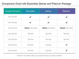 Comparison Chart With Essentials Deluxe And Platinum Package