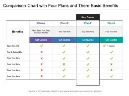 Comparison Chart With Four Plans And There Basic Benefits