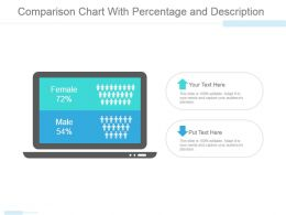 Comparison Chart With Percentage And Description Powerpoint Slide Ideas