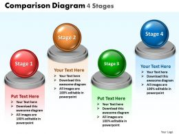 Comparison Diagram 4 Stages 26