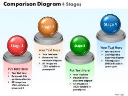Comparison Diagram 4 Stages 26