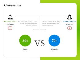 Comparison Editable Male And Female Ppt Powerpoint Presentation Backgrounds