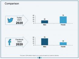 Comparison Facebook M3026 Ppt Powerpoint Presentation Outline Picture