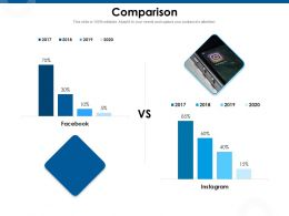 Comparison Facebook M982 Ppt Powerpoint Presentation Slides Inspiration