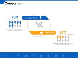 Comparison Facebook Users M233 Ppt Powerpoint Presentation Styles Rules
