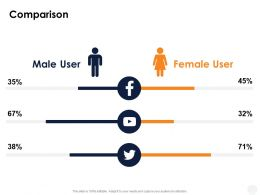 Comparison Female And Male Ppt Powerpoint Presentation Ideas Guidelines