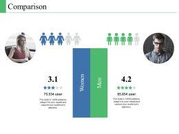 Comparison Female Male C341 Ppt Powerpoint Presentation File Model