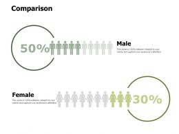 Comparison Female Male Ppt Powerpoint Presentation File Tips