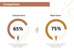 Comparison Female Percentages Ppt Powerpoint Presentation Styles Influencers
