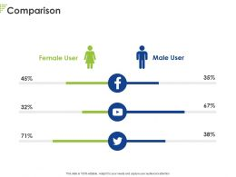 Comparison Female User M149 Ppt Powerpoint Presentation Icon Graphics Template