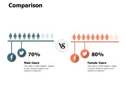 Comparison Female Users A546 Ppt Powerpoint Presentation Inspiration Objects