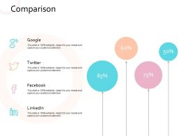 Comparison Google Twitter Facebook Linkedin Strategy Marketing