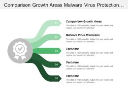 Comparison Growth Areas Malware Virus Protection Advanced Manufacturing Technologies