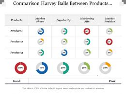 Comparison Harvey Balls Between Products Market Share Popularity