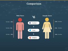 Comparison Internet Of Things IOT Ppt Powerpoint Presentation Slides Clipart