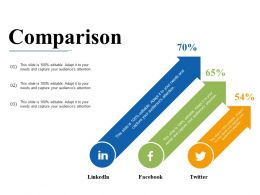 Comparison Linkedin Facebook Twitter Ppt Slides Rules