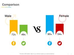 Comparison Male And Female C1176 Ppt Powerpoint Presentation Styles Graphics