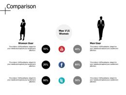 Comparison Male And Female D301 Ppt Powerpoint Presentation Diagram Graph