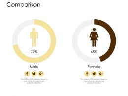 Comparison Male And Female D310 Ppt Powerpoint Presentation File Icons