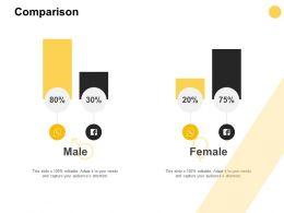 Comparison Male And Female D327 Ppt Powerpoint Presentation Ideas