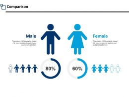 Comparison Male And Female F710 Ppt Powerpoint Presentation Outline Gridlines