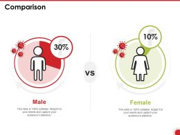 Comparison Male And Female N192 Ppt Powerpoint Presentation File Deck