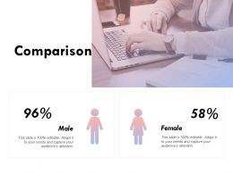 Comparison Male And Female Percentage K234 Ppt Powerpoint Presentation Slides