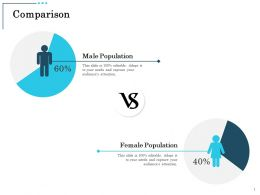 Comparison Male And Female Population Ppt Powerpoint Presentation Infographics