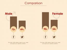 Comparison Male And Female Ppt Powerpoint Presentation File Background Images