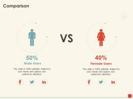Comparison Male And Female Ppt Powerpoint Presentation Show