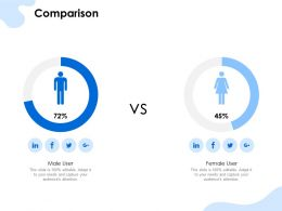 Comparison Male And Female Ppt Powerpoint Presentation Slides Format Ideas