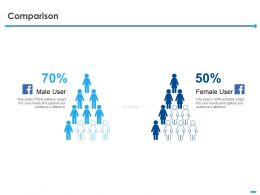 Comparison Male And Female Ppt Powerpoint Presentation Slides Introduction
